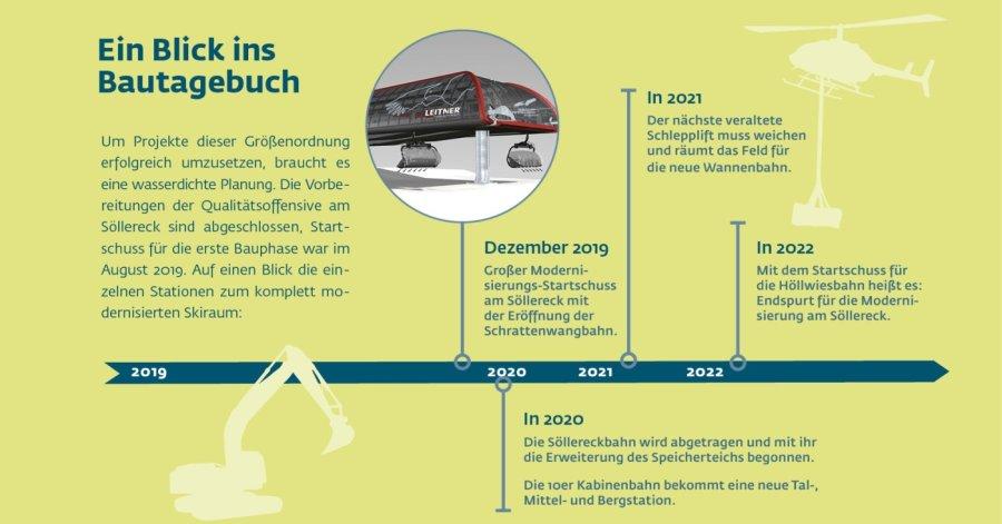 Zeitstrahl 2019-2022 Neubau Söllereckbahn