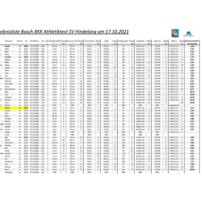 Ergebnisliste Bosch BKK Athletiktest SV Hindelang 2021