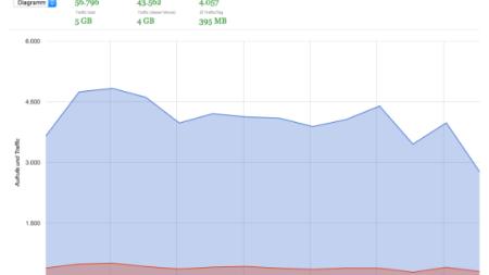 Webcam Stats