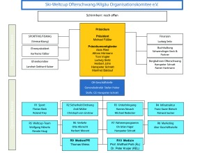 Organisationskomitee Audi FIS Weltcup Ofterschwang