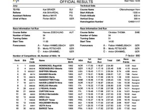 Official Result Giant Slalom 2nd Run